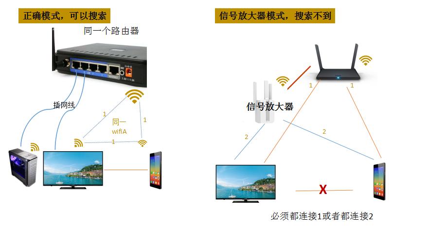 不是同一个wifi就一定能投屏,教你正确搭建网络