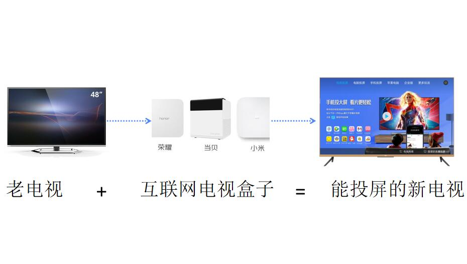 非智能電視如何用上投屏功能